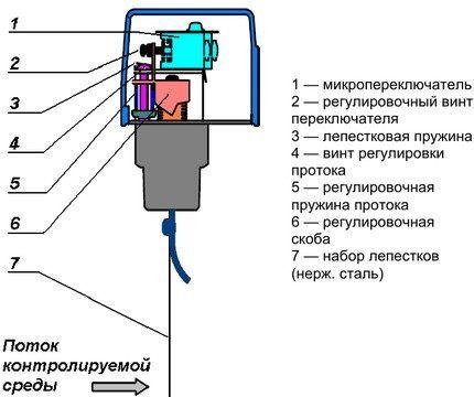 Схема устройства лепесткового реле