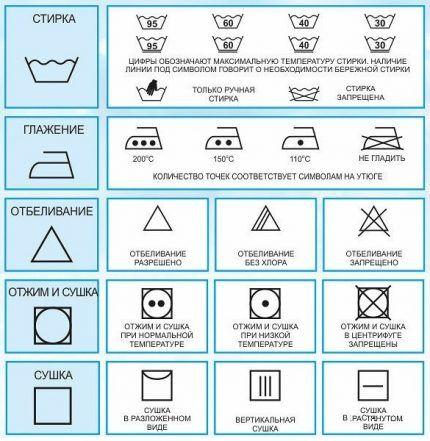 Производители одежды и белья на этикетках размещают специальные символы, по которым можно определить допустимые для них показатели температуры, оборотов барабана и типа моющего средства