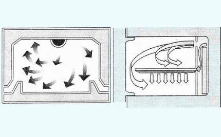 Схемы циркуляции воздуха