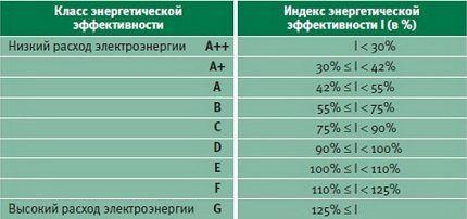 Классы энергоэффективности Side-by-Side