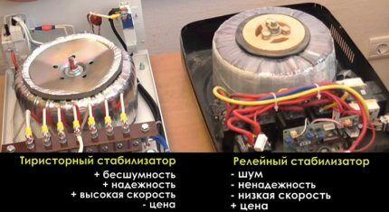 Критерии выбора стабилизатора напряжения к холодильнику