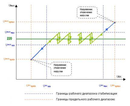 График для подбора стабилизатора