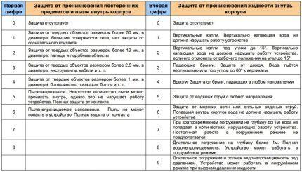 Таблица значений IP