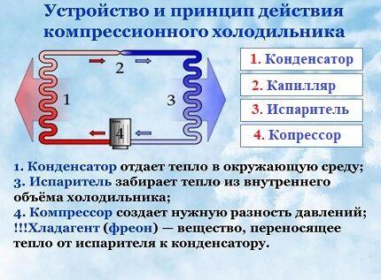 Принцип работы компрессионного холодильника