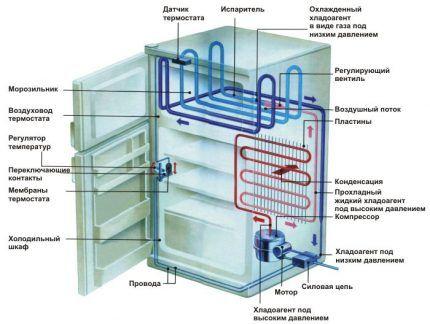 Схема испарительного холодильника