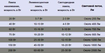 Сравнение светового потока различного типа ламп