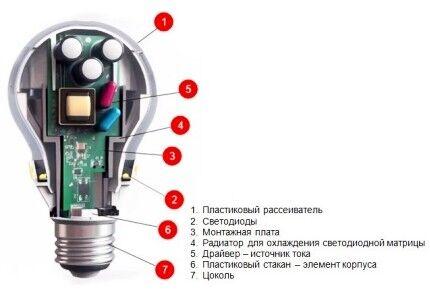 Возможный вариант устройства LED-лампы