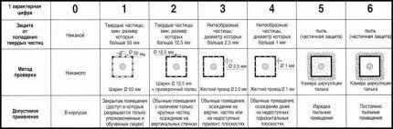 Таблица защиты от твердых частиц