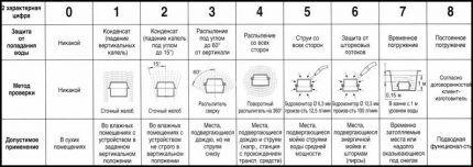 Таблица степеней защиты от воды
