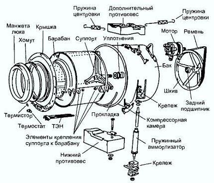 Конструкция стиральной машинки - схема