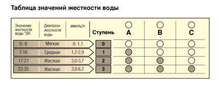 Таблица жесткости воды