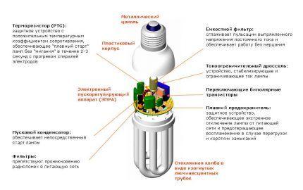 Компактная лампа
