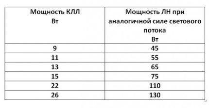 Сравнение мощностей КЛЛ и ЛН