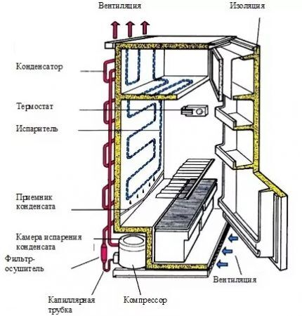 Принцип работы капельного холодильника