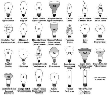 Форма лампы