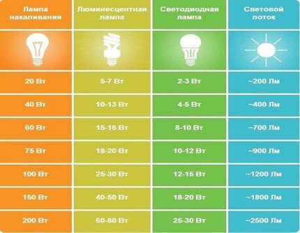 Сравнительные характеристики разных типов ламп