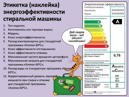 Плакат с объяснением обозначений наклейки