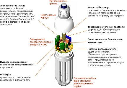 Компактные люминесцентные лампы