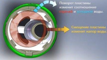 Схема работы смесителя с картриджем