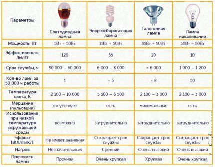 Сравнительная таблица разных видов ламп
