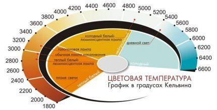 График цветовой температуры