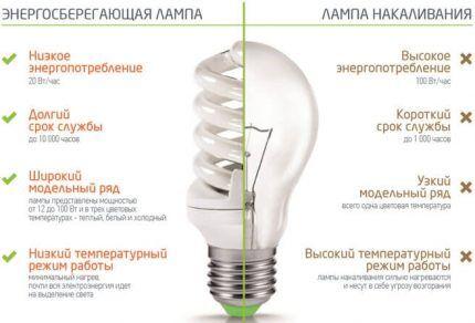 Преимущества люминесцентных ламп