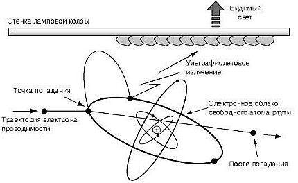 Принцип излучения металлогалогенных ламп