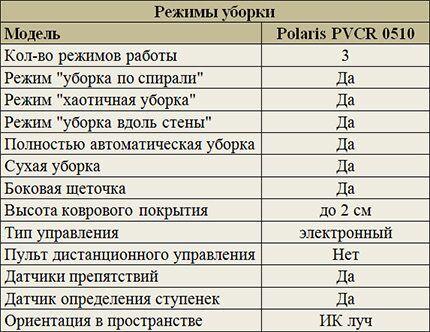 Режимы уборки Polaris PVCR 0510