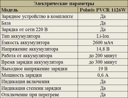 Электрические параметры Polaris PVCR 1126W