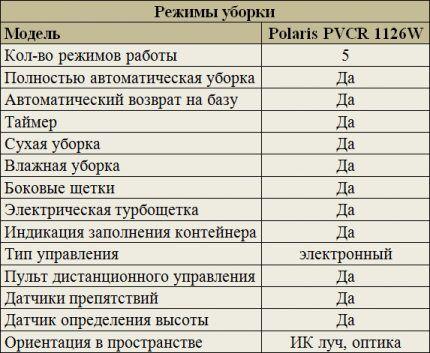 Режимы уборки Polaris PVCR 1126W