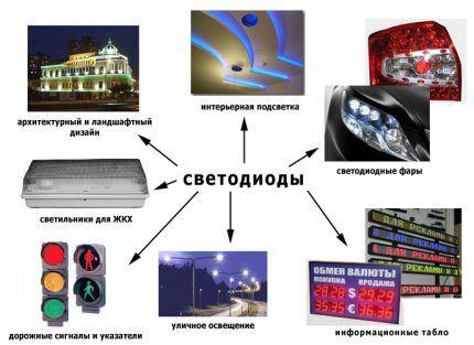 Сфера применения LED-ламп