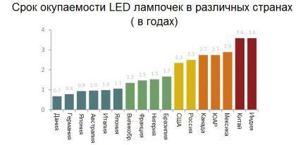 Окупаемость ламп