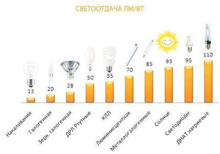 Эффективность светодиодной лампы