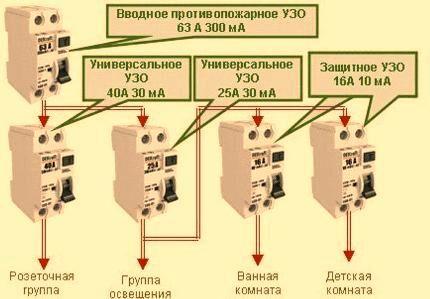 Правила установки противопожарного УЗО
