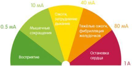 Уровень поражения током