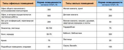 Таблица освещенности помещений