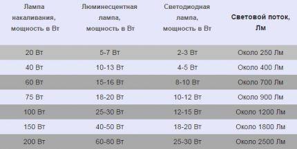 Таблица расчета мощности ламп