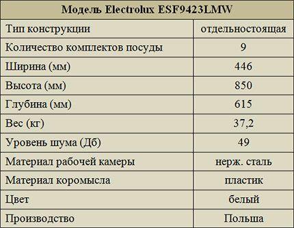 Технические характеристики Electrolux ESF9423LMW