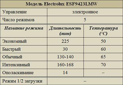 Режимы работы Electrolux ESF9423LMW