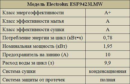 Эффективность Electrolux ESF9423LMW