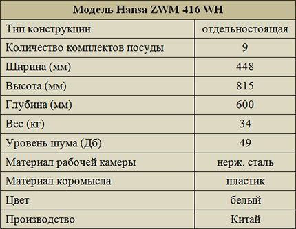 Технические характеристики модели ZWM 416 WH