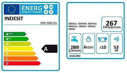 Показатели энергоэффективности ПММ