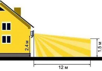 Параметры установки светильника