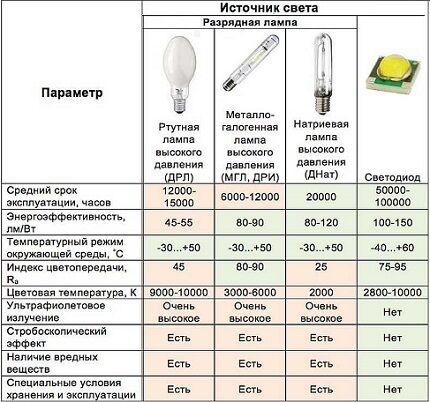 Характеристики разных ламп