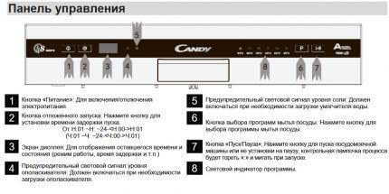 Панель управления посудомойкой Канди