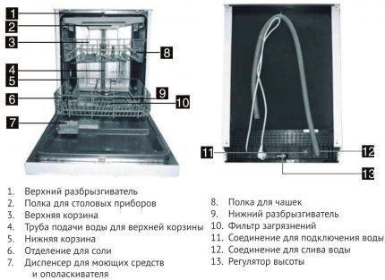 Составные части посудомойки
