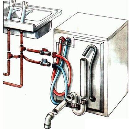 Варианты подключения к водоснабжению