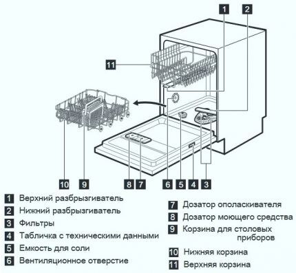 Схема и внутреннее устройство посудомойки