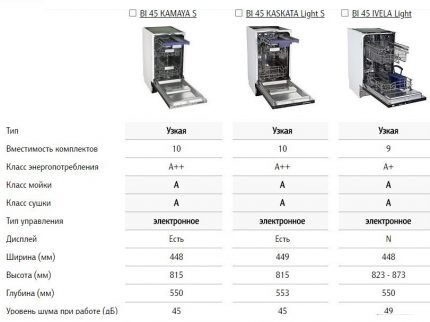 Технические характеристики моделей бренда