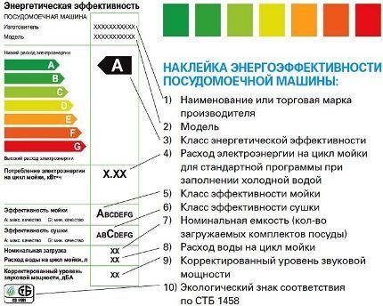 Определение класса энергосбережения